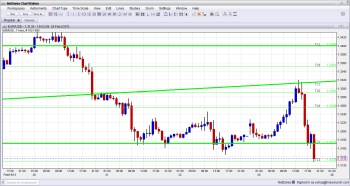 EUR USD at low support as Italian counting continues February 25 2013