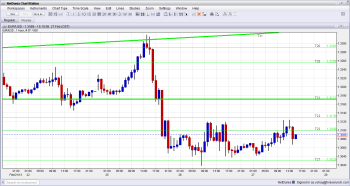 EUR remains under pressure after Italian Bond auction February 27 2013