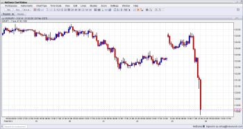 EURJPY Plunging 600 Pips on Italian election results hung parliament and safe haven February 25 2013