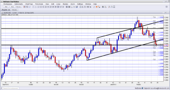 EURUSD Extends head and shoulders breakdown - Click image to enlarge