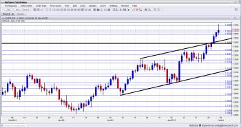 EURUSD Technical Analysis February 4 8 2013