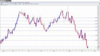 GBP USD Forecast Feb 18-22