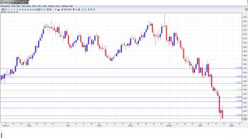 GBP USD Forecast Feb 25-Mar 1
