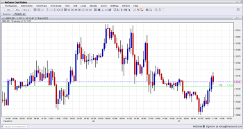 GBP USD Reversing Some Gains on Unrevised Q4 GDP February 27 2013