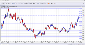 USDCAD reaches 8 month high on Italian elections February 25 2013
