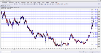 USDJPY Technical Analysis February 4 8 2013
