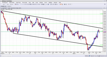 AUD USD Back to Downtrend Channel after no RBA rate cut March 5 2013