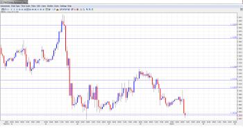 EUR USD Daily Forecast Mar 1