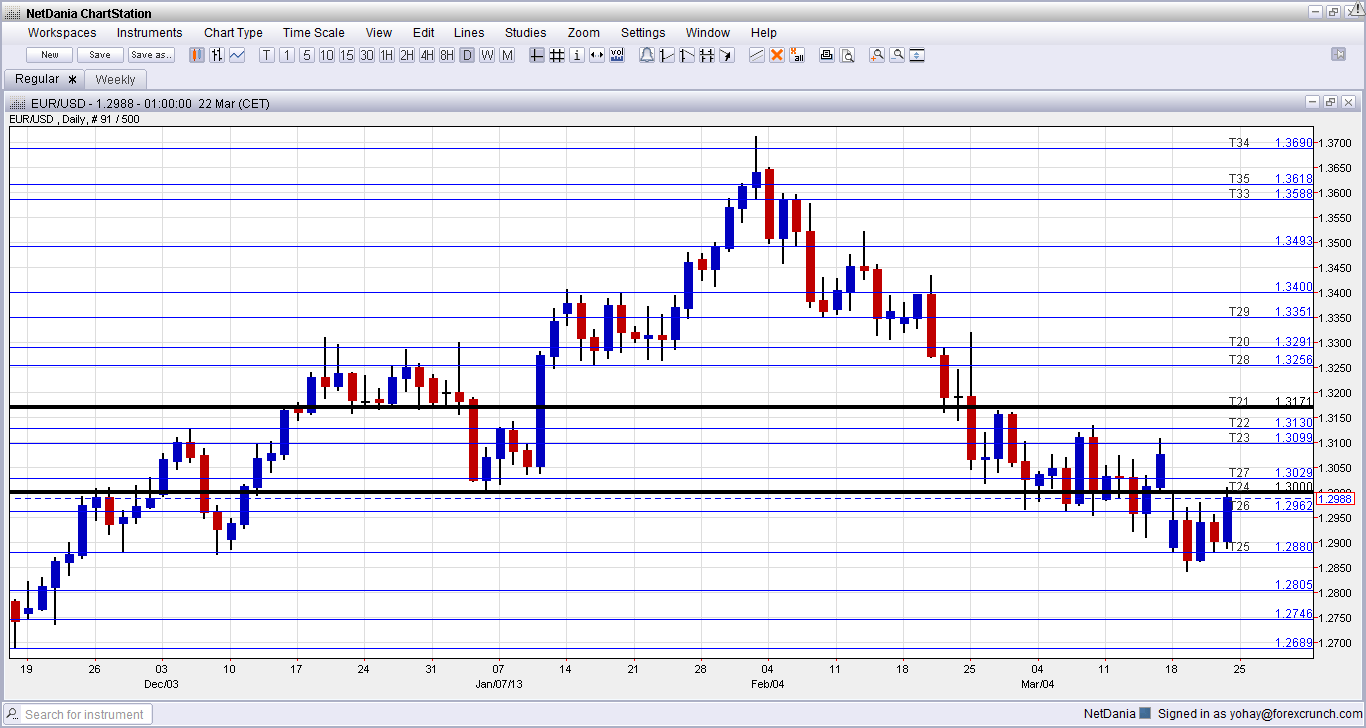 Technical analysis eur usd
