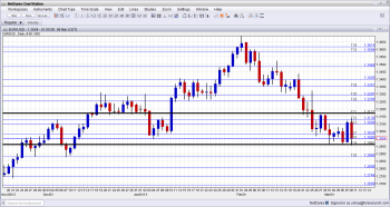 EUR to USD Technical Analysis for currency trading week of March 11 15 2013