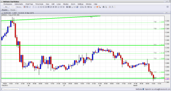 EURUSD Below 1 3000 March 1 2013