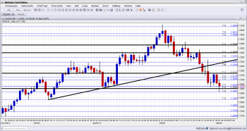 EURUSD Technical Analysis March 4 8 2013 After Italian elections towards ECB Meeting with Mario Draghi