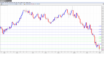 GBP USD Forecast Mar 4-8
