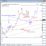 USD JPY Elliott Wave Technical Analysis March 18 2013