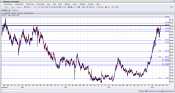 USD JPY Makes move above 95 highest since 2009 on March 7 2013