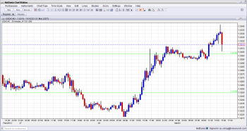USDCAD Technical Chart After Canadian GDP for December Q4 2012 released on March 1 2013