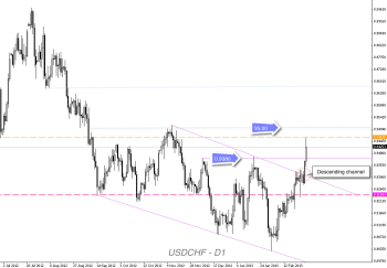 usdchf daily technical analysis March 4 8 2013