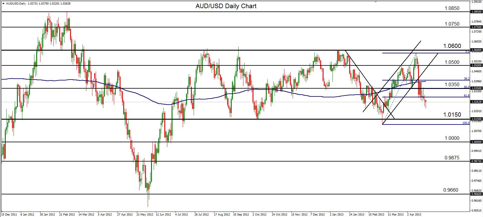USD JPY remains pressured around 100 on persistent Fed BoJ uncertainty