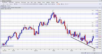 EUR USD Technical Analysis for forex trading fundamental outlook and sentiment week of April 8 12 2013