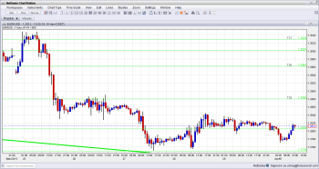 EUR USD Technical View for currency trading April 1 2013