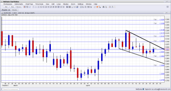 EURUSD Technical Analysis Fundamental outlook and sentiment for currency trading April 29 May 3 2013
