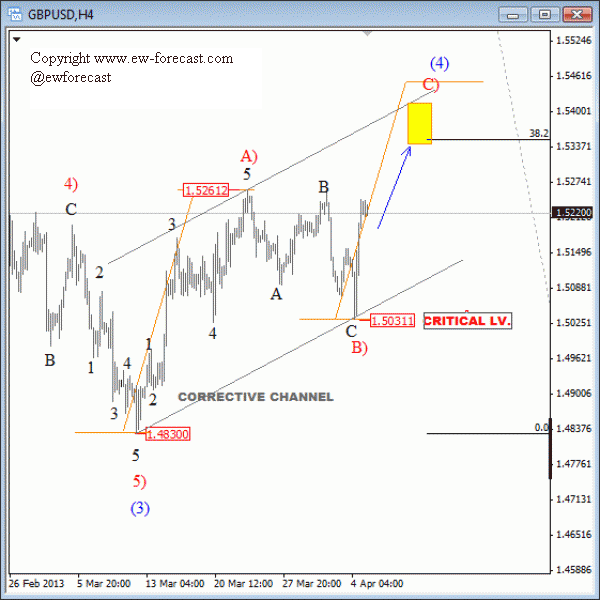 GBP USD Elliott Wave Analysis April 5 2013