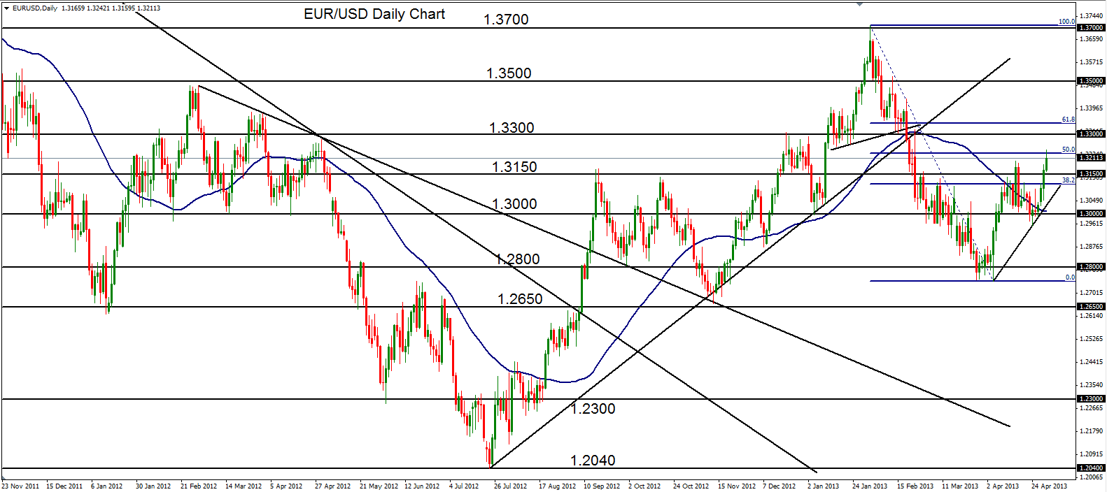 Forex Analysis: AUD/USD Targets Lows of 9-Month Trading Range | Forex ...