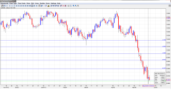 AUD_USD Daily May27-31_technical