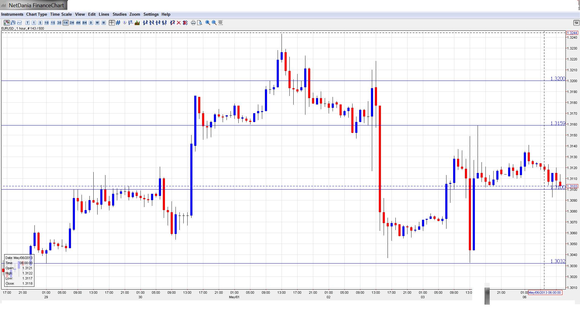 2017 FORECAST FOR EUR/USD
