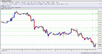EURUSD Technical outlook fundamental analysis and sentiment for May 15 2013 currency trading