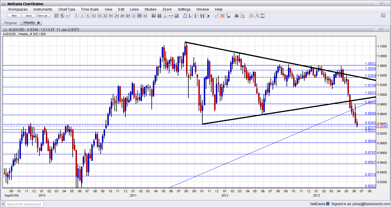 AUD/USD: Looking down at the next levels after the big ...