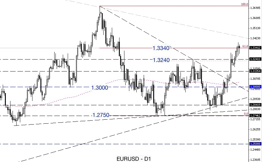 Eurusd technical analysis today