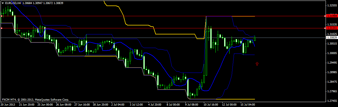 Eur usd forex trading chart