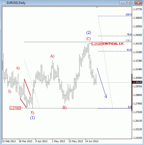 Forex elliott wave
