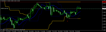 EURUSD Technical analysis July 19 2013 for forex trading