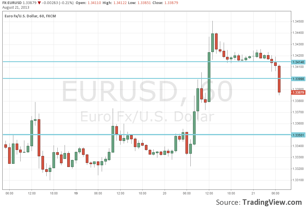 Forex events 2013