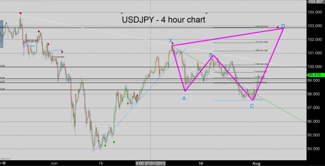 Forex Crunch USDJPY 4 hour chart august 1