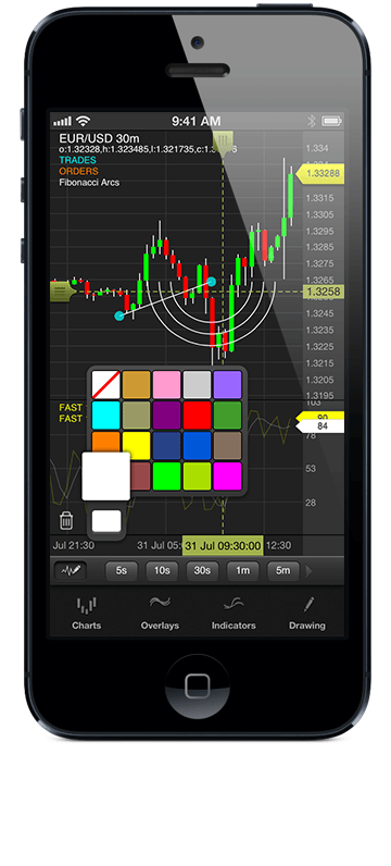 OANDA fxTrade Mobile App now features advanced technical