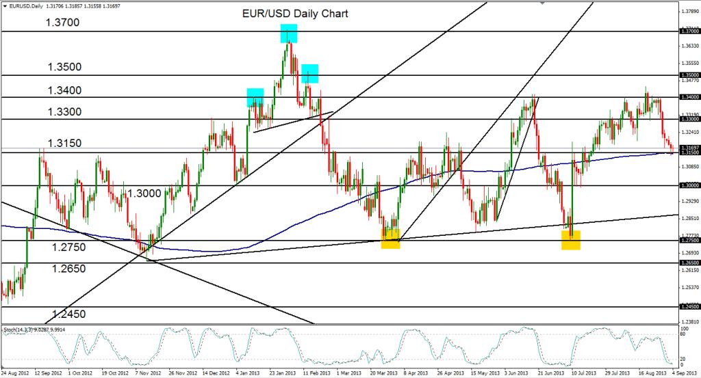 2013-09-04-EURUSD