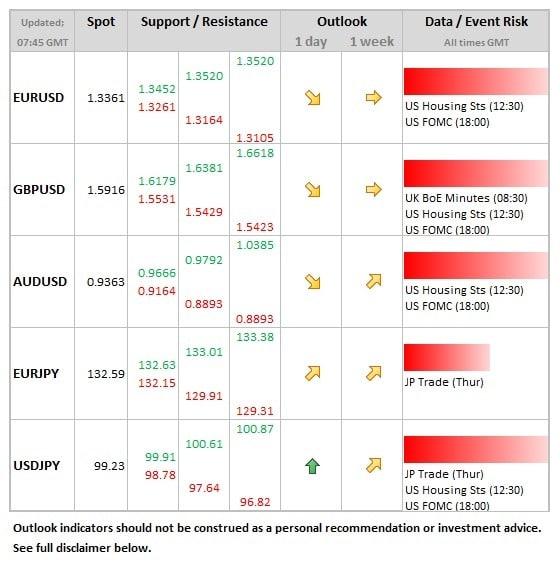 Forex crunch economic calendar