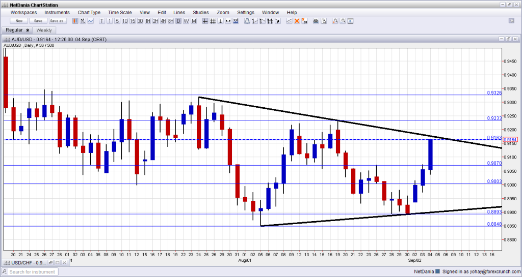 AUDUSD September 4 2013 rising on strong GDP technical view and fundamental outlook