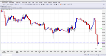 EURUSD Technical Analysis September 5 2013 after ECB ISM non manufacturing PMI results
