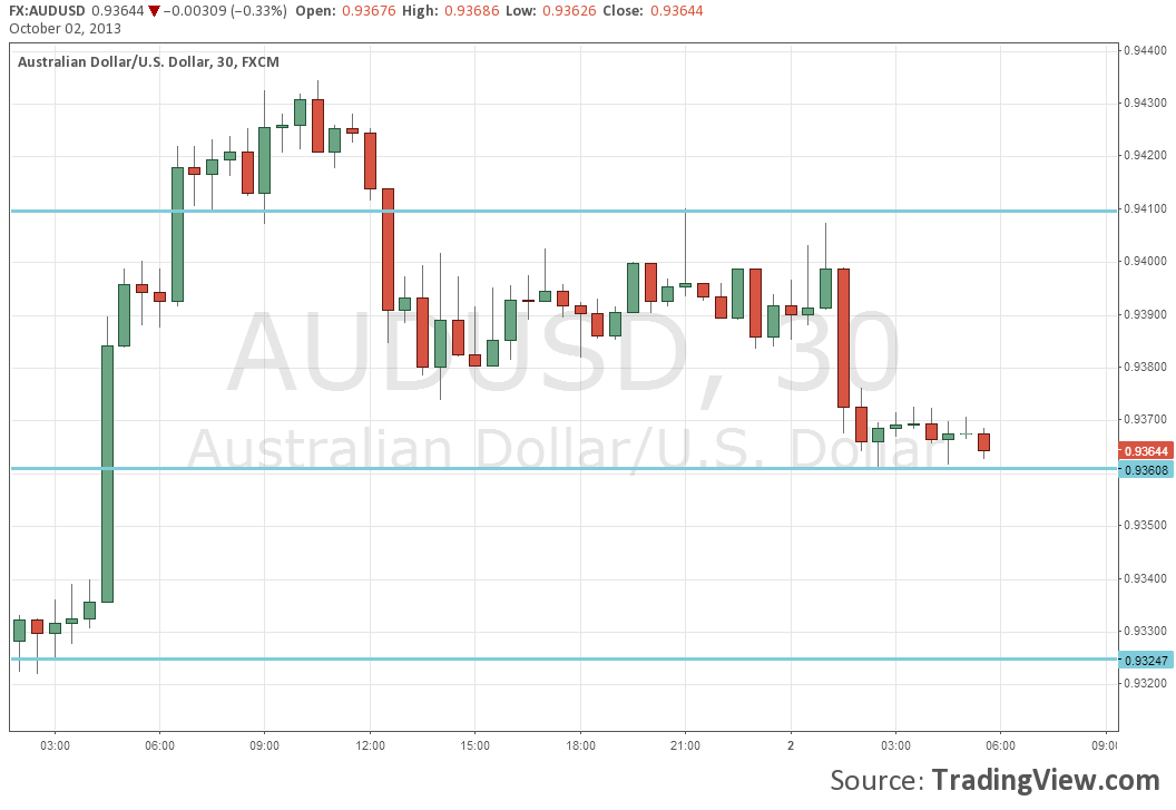 Australian currency news forex crunch