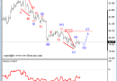 USD Index Could Make A Corrective Bounce – Elliott Wave Analysis