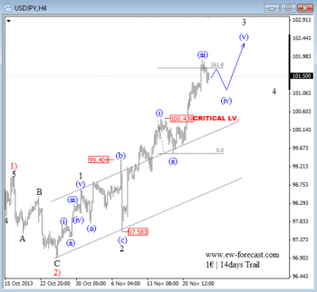 2816usdjpy_nov_26_2013_4h forex trading Elliott Wave Analysis