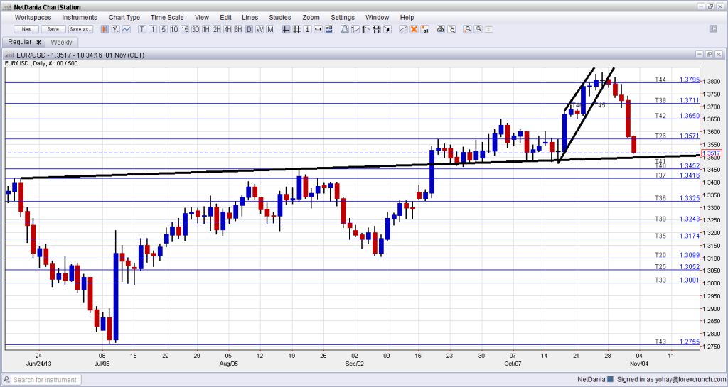 EUR USD Technical chart November 1 2013 uptrend support getting close forex trading