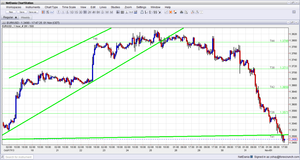 EUR USD hourly chart November 2013 technical outlook for the broken uptrend support line