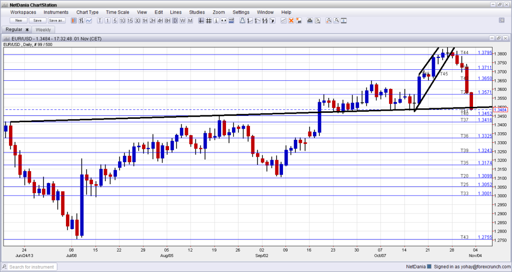 EURUSD Technical Analysis November 4 8 2013 fundamental outlook sentiment currency trading foreign exchange