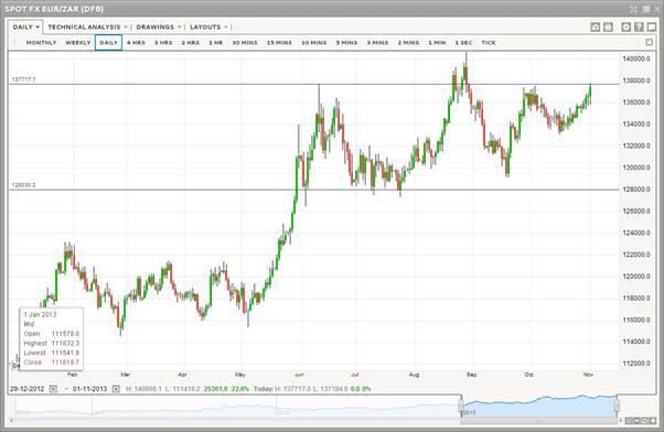 Forex trading usd/zar