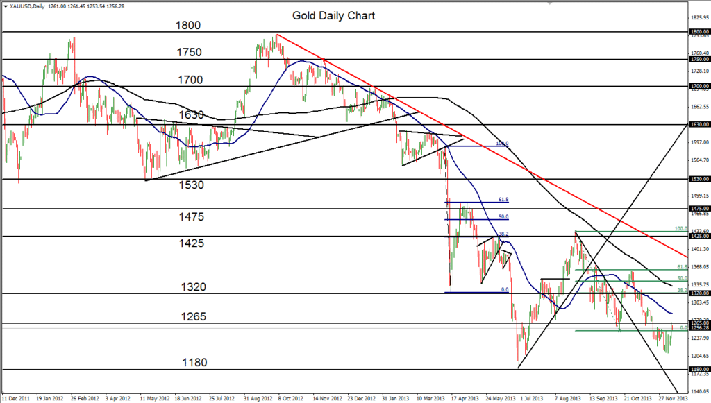 2013-12-10-Gold